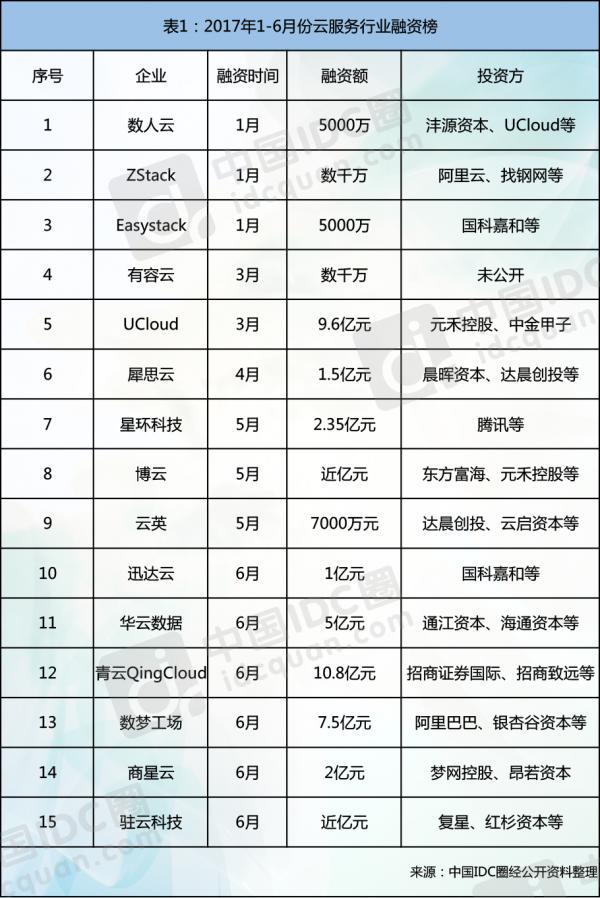 2017云计算热点回顾:拓展云边界 决胜智能云