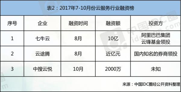 2017云计算热点回顾:拓展云边界 决胜智能云2