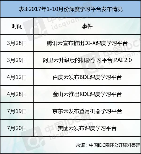 2017云计算热点回顾:拓展云边界 决胜智能云3