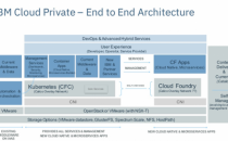 IBM推出新平台 用开放架构争夺混合云客户