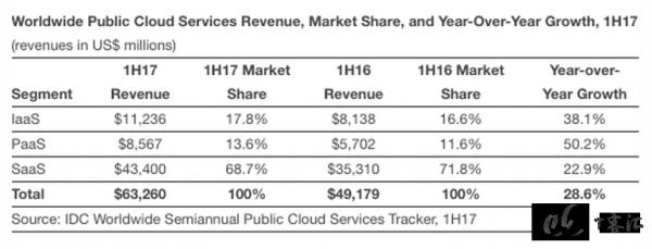 SaaS服务依旧引领云计算市场增长,三驾马车增长强劲