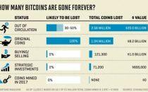 研究称近四百万比特币已经永久丢失,最高占比23%