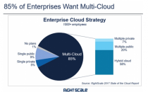 Amazon的未来布局:区块链是扯淡、多云有待观察、AI必须拿下
