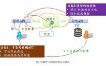 通过预测API窃取机器学习模型