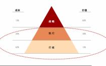 """布局""""智能+共享服务中心"""",网易七鱼助推HR职场成长"""