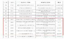 工信部公布首批国家绿色数据中心名单,贵州6家入选!