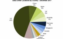 2017 全球超大规模数据中心已超过 390 个,中国占 8%
