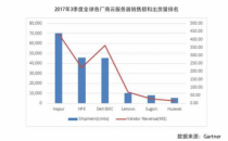 2017 Q3季度全球服务器市场 浪潮跻身第一,3家来自中国