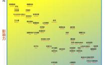《中国网络安全企业50强》(2017年下半年)