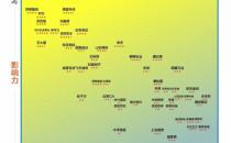 美创科技再次入选《中国网络安全企业50强》安全指数一路飙升