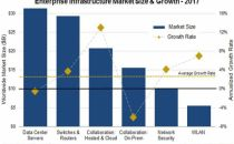 Synergy分析:2017年IT基础设施硬件支出增长3%