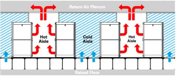 数据中心优化:提升机架热密度,打造更高效空气冷却机组设备的指南2