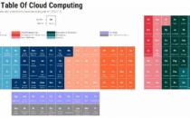 """一图看懂全球云计算生态——""""云计算周期表"""""""