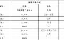 中国联通1.4亿CDN采购大单公布中标结果 标包2半路夭折