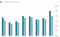 英特尔财报前瞻:关注芯片修复问题 预期数据中心销售增长