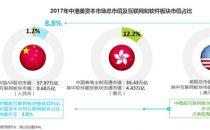 艾瑞:且观中国互联网发展第三次浪潮