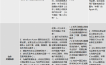 争抢IBM中国公有云合作权?海外云服务商入华范例分析