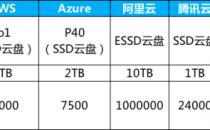 谁是全球最快SSD云盘?5款主流云厂商SSD云盘性能测试