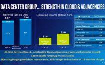 英特尔公司2017年数据中心部门收入超过预期