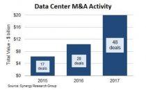 数据中心并购2017年创新高 金额超过前两年总和