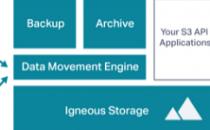 西雅图数据中心存储应用服务提供商Igneous Systems获1500万美元B轮融资