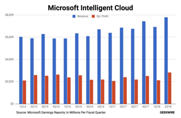 Microsoft's cloud business still growing strong2