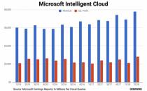 微软Azure第二财季收入环比增长98% 智能云同比增长15%