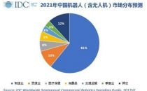 IDC:中国机器人市场将在2021年达746亿美元 占全球总量超34%