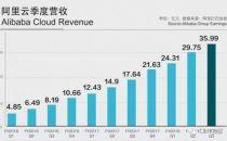 阿里Q3财报再超预期,云业务去年营收破百亿、领跑亚洲