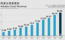 阿里云Q3财报 季度营收增104% 去年总营收破百亿