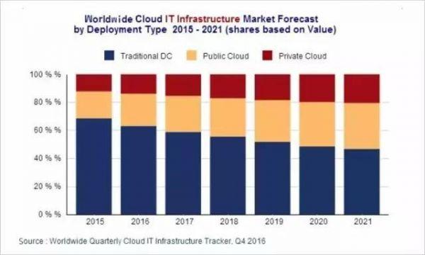 云计算系列之一:公有云是终极形态,未来将出现5-7家巨头厂商