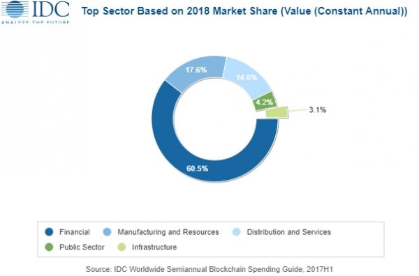 IDC首个区块链预测:2018年亚太区块链解决方案将增长2.81亿美元
