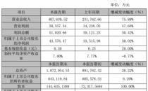 光环新网营收40.8亿 云业务占收入70% 但仍没有获得CDN牌照