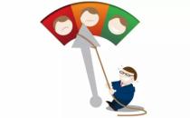PTMIND铂金智慧解读用户体验指数NPS的价值和意义