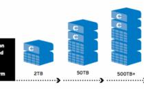 流体数据存储:推动数据中心的灵活性(下)