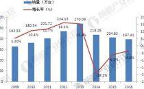 国内UPS行业增速加快行业五大发展趋势分析