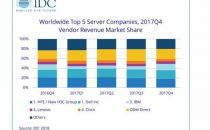 IDC:2017Q4全球服务器市场供应商收入达207亿美元 销量同比增长10.8%