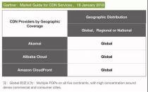 阿里云CDN被评定为全球级 与Akamai、Amazon同台PK!