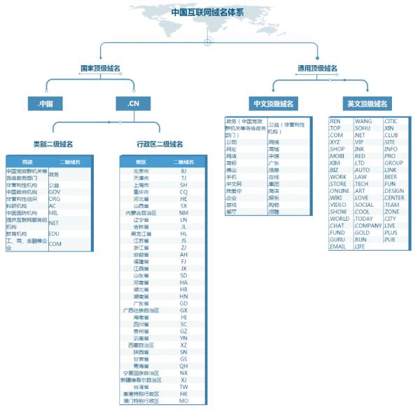 中國互聯網域名體系