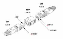 MTP® 连接器的最大优点