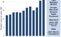 Amazon、阿里们去年花了多少钱建设数据中心?