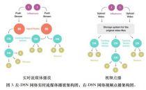 让每个人都成为CDN,去中心化流媒体平台Theta想改变传统分发网络