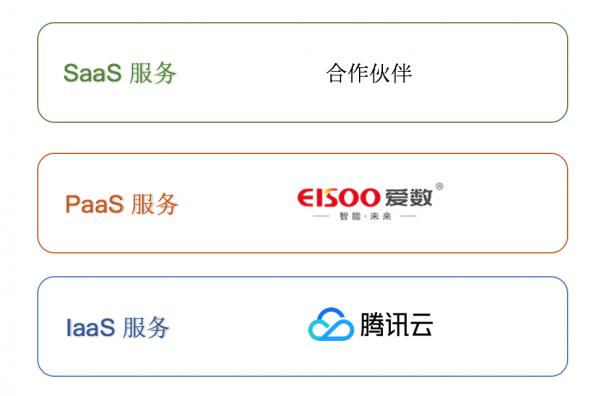 """腾讯云与爱数达成合作,推出""""云数""""解决方案3"""