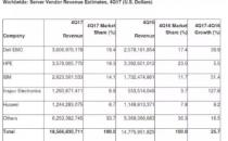 2017年Q4季度服务器市场收入增长 戴尔EMC收入超HPE