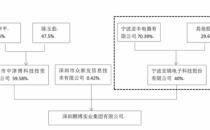 鹏博士:鼎晖投资不会导致公司实控人变更