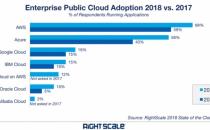 深度解析:AWS等云计算巨头2018将会有哪些布局?