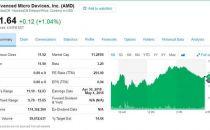 AMD芯片被曝存在13个安全漏洞,股价不跌反涨