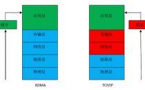 高性能数据中心网络必备技术——RDMA