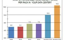 提高数据中心机柜功率密度的电源及冷却相关策略