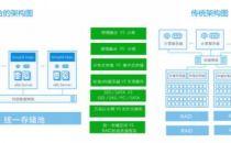 全面对比:超融合与传统IT架构特点和收益的区别
